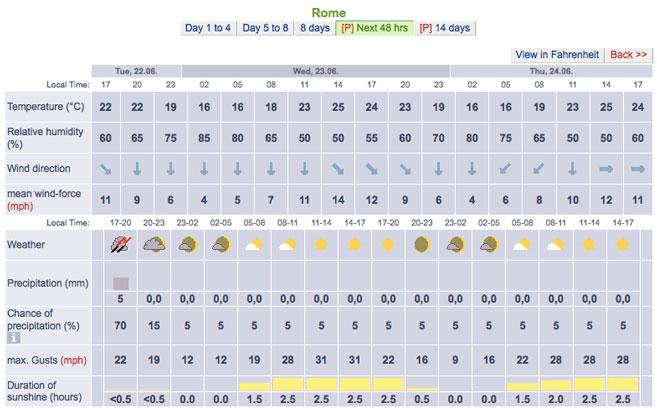 Forecast city 48 hrs