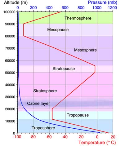 weather facts atmosphere diagram weatheronline uk : diagram of atmosphere - findchart.co