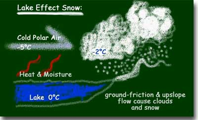 Weather Facts: Lake-effect snow | weatheronline.co.uk