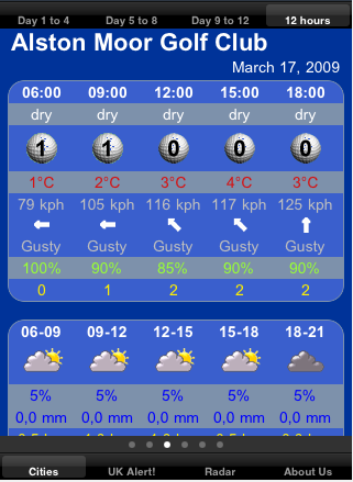 golf weather 12 hrs forecast