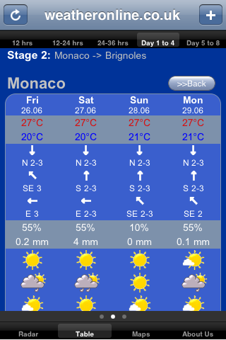 1-8 days forecast tour de France